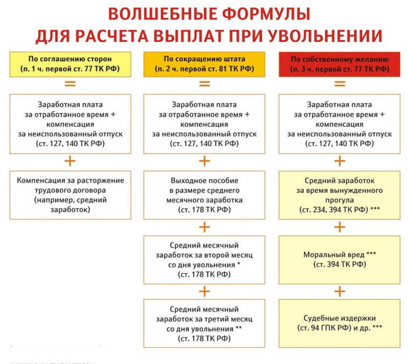 Расчёт компенсации при увольнении 2019- 2019
